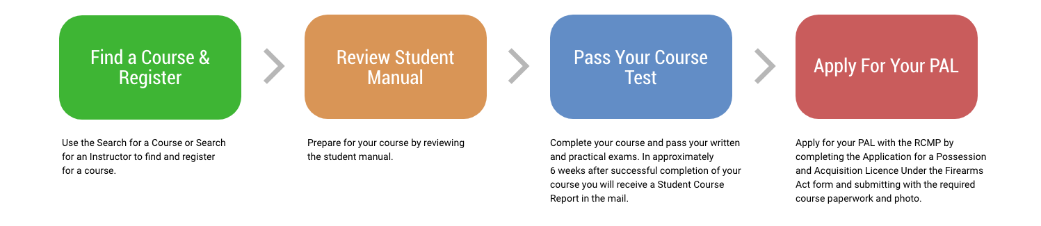 Process of getting your license. Step 1. Find a Course and Register: Use the Search for a Course or Search for an Instructor to find and register for a course to complete. Step 2. Review Student Manual: Prepare for your course by reviewing the student manual. Step 3. Pass Your Course & Test: Complete your course and pass your written and practical exams. In approximately 6 weeks after successful completion of your course you will receive a Student Course Report in the mail. Step 4: Apply for PAL: Apply for your PAL by downloading your application from the RCMP website and completing it as indicated on the application.
